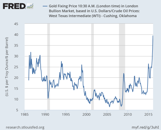 The gold versus oil ratio is at an all-time high!!!