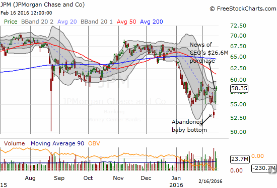 JP Morgan Chase (JPM) has made a definitively bullish bottom, but it may be stuck in the recent churn for some time consolidating bullish energy.