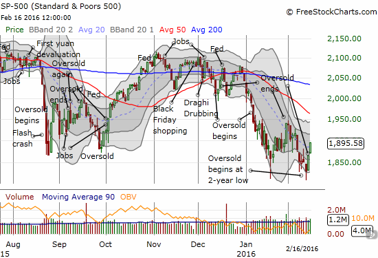 The S&P 500 follows through on a sharp rebound off oversold conditions.