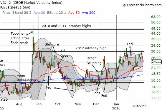 The volatility index, the VIX, fails to break resistance at its 2012 intraday high yet again.