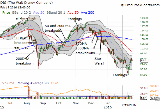Disney (DIS) quickly recovered from the latest post-earnings selling, but the stock still faces some stiff overhead resistance from declining 50 and 200DMAs.