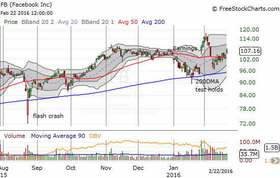 Facebook (FB) breaks away from 50DMA congestion. A new bullish run is likely underway.