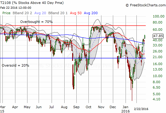 T2108 is showing an ever-expanding rally that is starting to look like October's moonshot from oversold conditions.