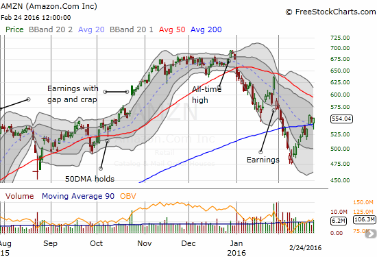 Amazon.com (AMZN) initially fooled me by breaking down below 200DMA support again. Instead, a comeback of buyers ended up confirming 200DMA support.