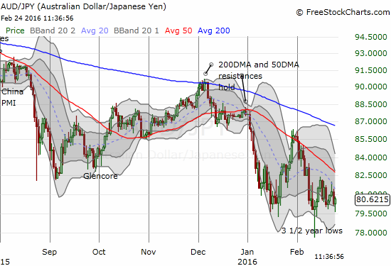 AUD/JPY has yet to confirm bullish tidings as it continues to churn near recent lows.