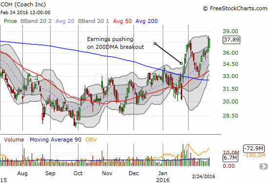 Coach (COH) makes a picture-perfect bounce off 50DMA support and is now on the edge of a major breakout.