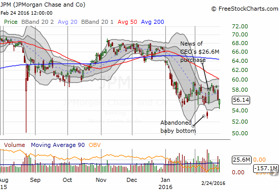 JP Morgan Chase (JPM) nearly closed the entire bullish gap up before buyers rallied to take the stock to a flat close on the day.