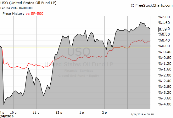 The trading day included some large disconnects between oil and stocks.