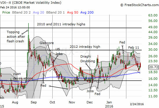 The volatility index, the VIX, continues to break down.