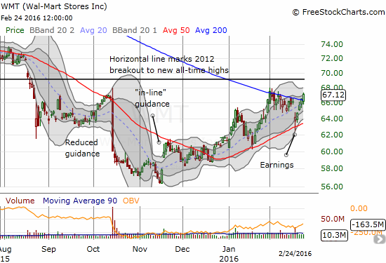 Value shoppers continue to flock to the stock of Wal-Mart Stores (WMT). Eager buyers have reversed all WMT's post-earnings loss as the uptrending 50DMA held up once again as support. WMT is now on the edge of a major 200DMA breakout.
