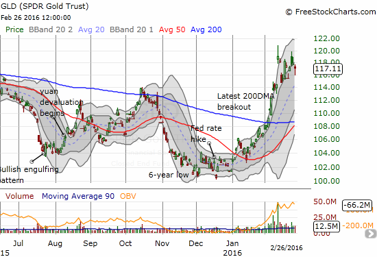 SPDR Gold Shares (GLD) shows resiliency on a day where rate expectations came back to life.