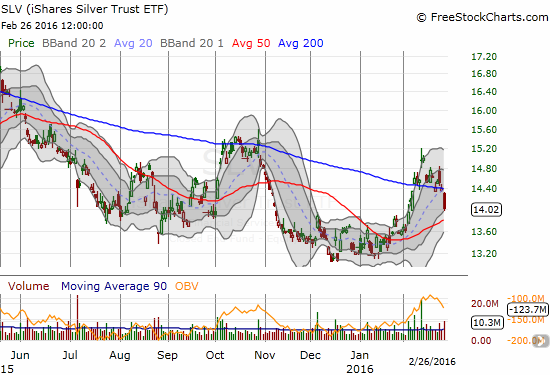 The 200DMA breakout for iShares Silver Trust (SLV) has come to a sudden and abrupt end.