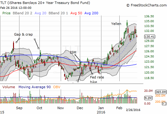 iShares 20+ Year Treasury Bond (TLT) was knocked down but held its 20DMA uptrend.