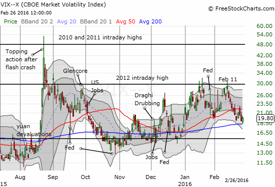 The volatility index bounces neatly off 200DMA support.