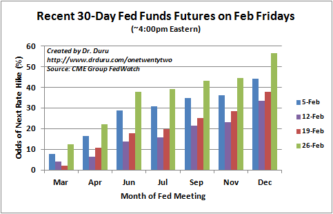 Until the 26th, February's bets on the next rate hike were placed outside of 2016.