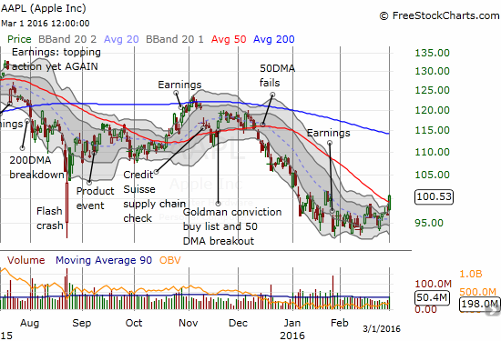 Apple (AAPL) makes a move to breakout from an extended period of consolidation.