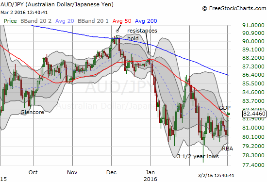 AUD/JPY is finally breaking out after almost four weeks of churn.