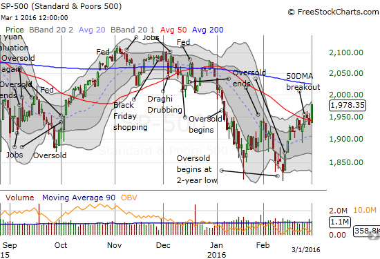 The S&P 500 makes a bullish move in confirming the 50DMA breakout.