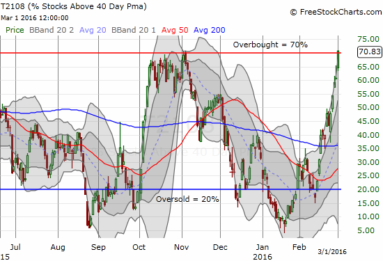 T2108 barely breaks through the threshold of overbought conditions at 70%.