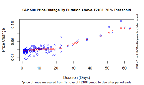 S&P 500 Performance By T2108 Duration Above the 70% Threshold