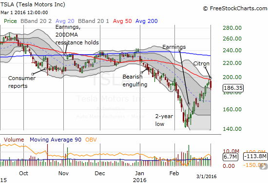 Tesla Motors (TSLA) has sprinted nearly straight up since reporting earnings near a 2-year low. So far, 50DMA resistance has applied the brakes.
