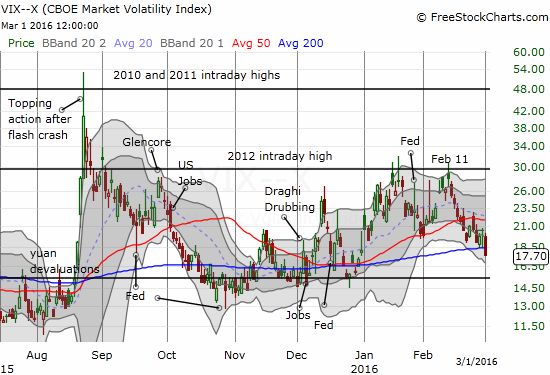 The VIX looks like it is headed for a return to the old 15.35 pivot.