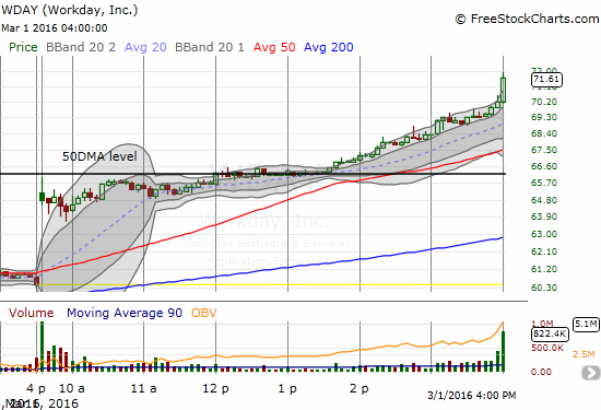 This 5-minute chart shows how Workday (WDAY) exploded higher after consolidating around 50DMA resistance.