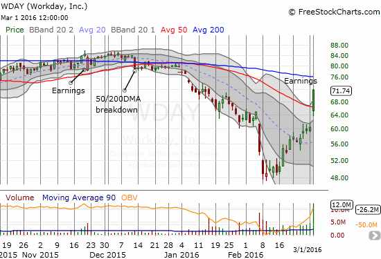 Workday (WDAY) follows through on its post-earnings gap up for a very bullish move.