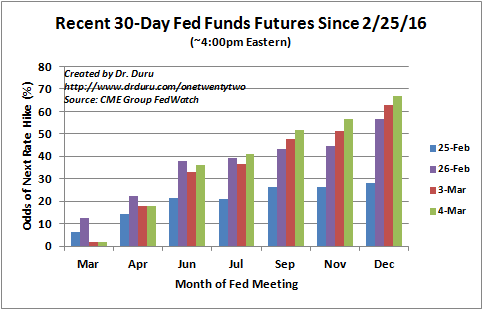 Expectations for the next Fed rate hike are rapidly moving earlier and earlier into the year.