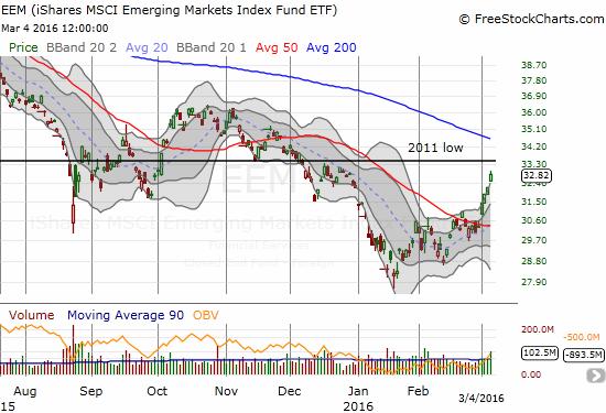 iShares MSCI Emerging Markets (EEM) is streaking relentlessly.
