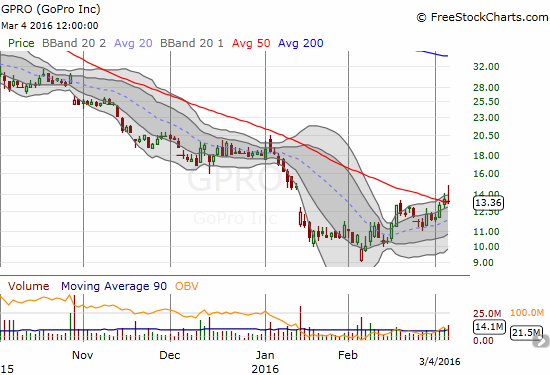 GoPro, Inc. (GPRO) is struggling to notch a 50DMA breakout.
