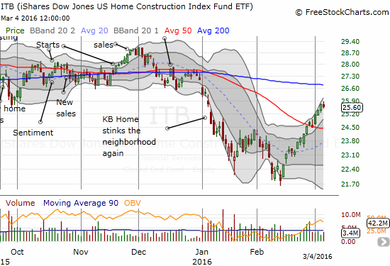 The iShares US Home Construction (ITB) is making a well-deserved comeback.