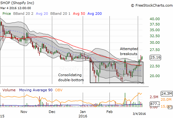 Shopify Inc. (SHOP) is making a case for a bottom by breaking out of a consolidation period.