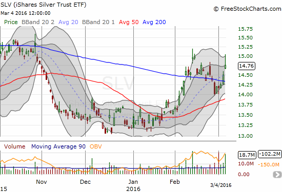 The iShares Silver Trust (SLV) survived what initially looked like another failure to hold a 200DMA breakout. It now needs to print a higher high.