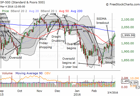 The S&P 500 has followed-through on its breakout with gains every day of this overbought period.