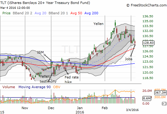 iShares 20+ Year Treasury Bond (TLT) seems to be cascading toward a retest of 50DMA support. However, Friday's close suggests it may be ready for another bounce first.