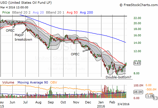 United States Oil (USO) may have finally printed a more sustainable bottom.