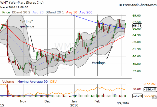 Wal-Mart Stores (WMT) is stuck in a 200DMA pivot, but it still enjoys 50DMA support.