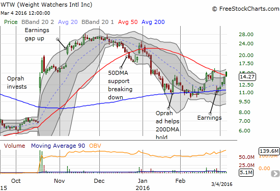 Weight Watchers International, Inc. (WTW) continues surviving tests of 200DMA support.