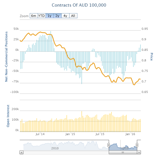 Speculators have not been this bullish on the Australian dollar since September, 2014