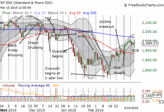 Buyers and sellers agree on a stalemate after swinging intraday on the S&P 500 (SPY)