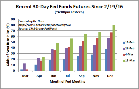 The market is suddenly very optimistic about imminent rate hikes