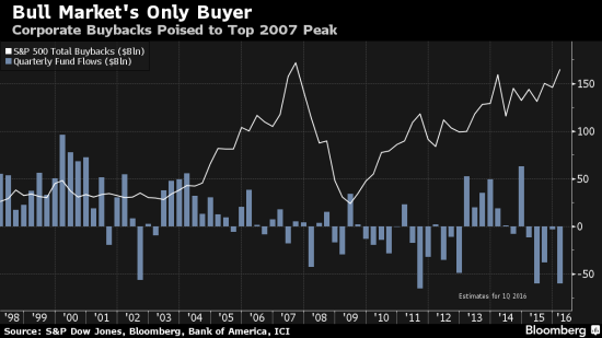 Buybacks and fund flows are trending in sharply different directions!