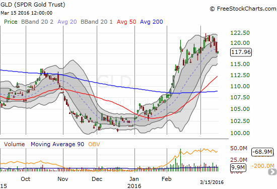 GLD is keeping its chin up by trading just off recent highs.