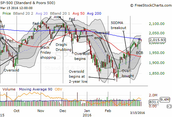 The S&P 500 is struggling at 200DMA resistance.