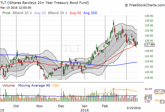 The iShares 20+ Year Treasury Bond (TLT) is trying to hold support at its 50DMA