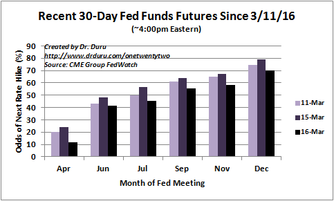 The market pushes the timing of the next rate hike from July to September.