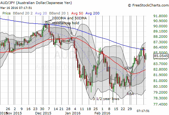 AUD/JPY is alive again and readying for a fresh test of declining 200DMA resistance.