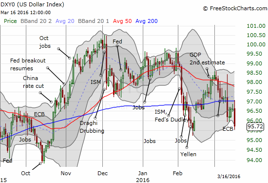 The U.S. dollar index may be breaking down