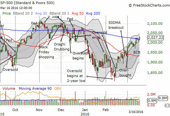The S&P 500 (SPY) breaks out.